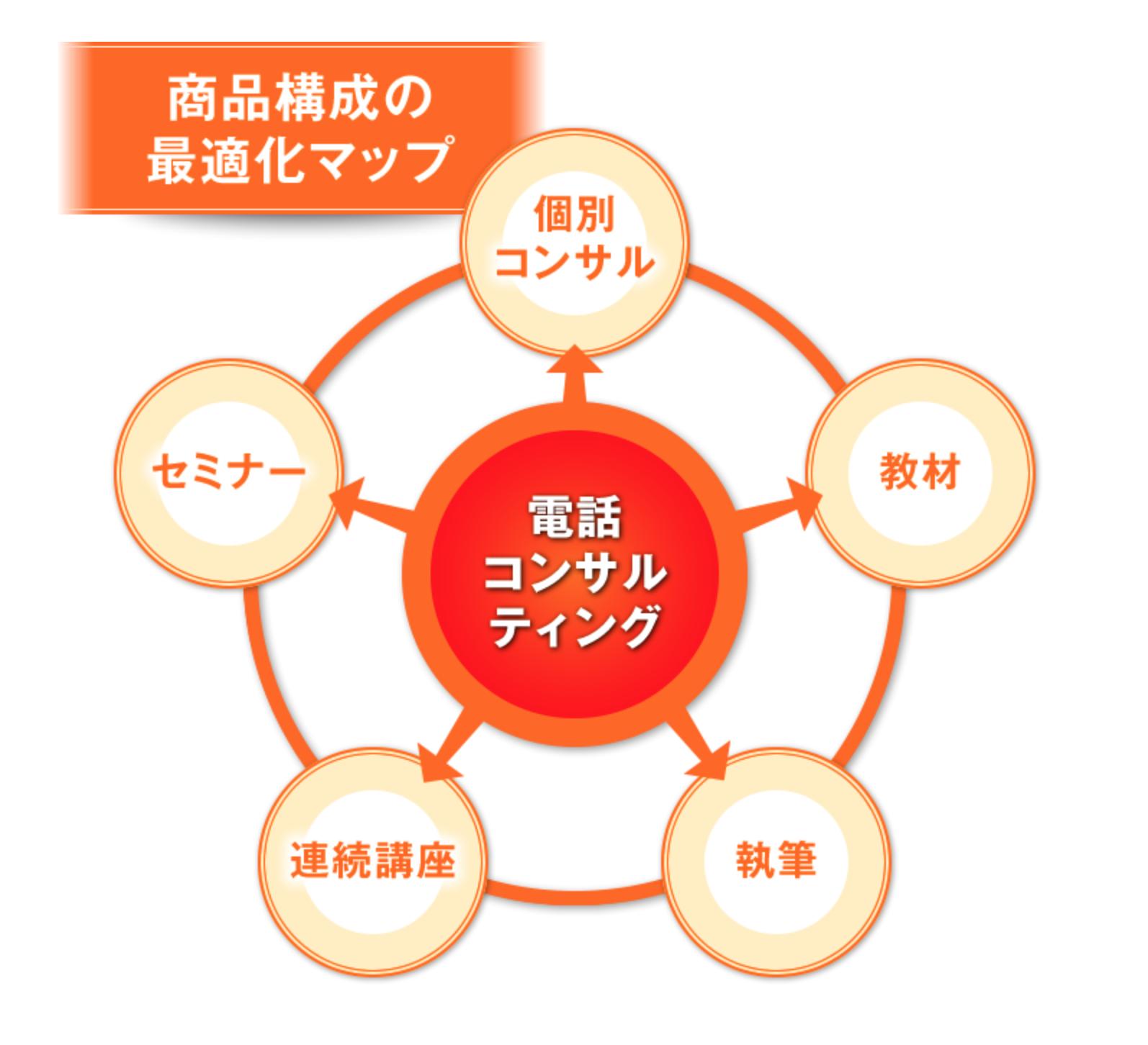 電話コンサル実践法DVDセミナー_図